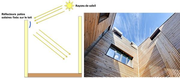 schema-fonctionnement-reflecteur-patio-solaire