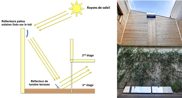 schema-fonctionnement-reflecteur-patio-solaire-et-reflecteur-terrasse