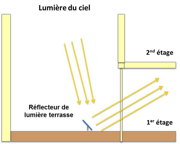 schema-fonctionnement-reflecteur-terrasse