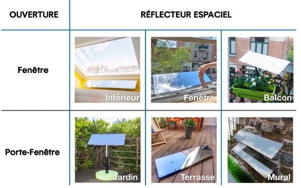 tableau_reflecteurs
