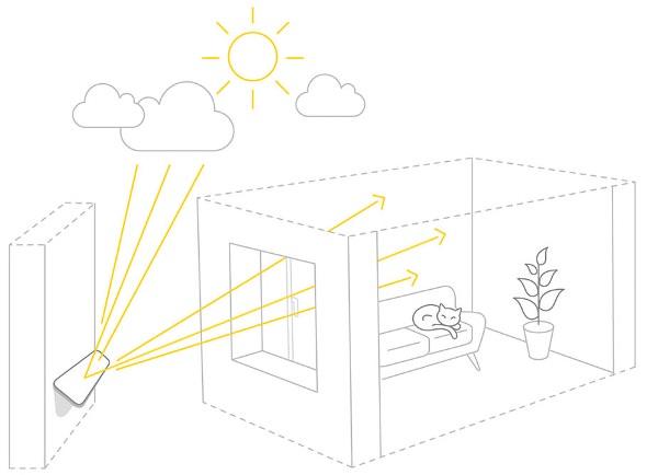 schema-reflecteur-mural-pour-montrer-son-utilisation