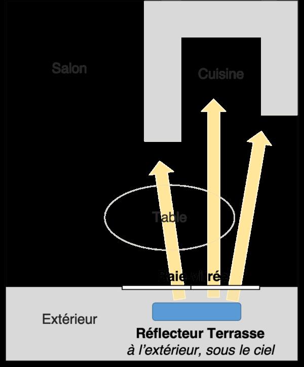 schema-explicatif-pour-montrer-la-redirection-de-la-lumiere-dans-la-piece-profonde-cuisine-avec-le-reflecteur-terrasse