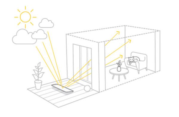 Fonctionnement du Réflecteur Terrasse