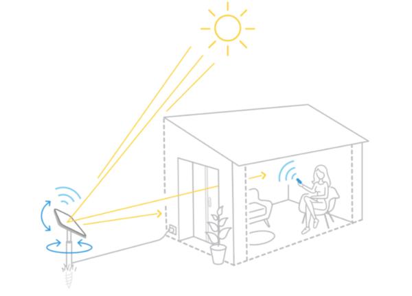 schéma du Réflecteur Jardin motorisé il permet de capter la luminosité et les rayons du soleil pour les rediriger dans la pièce et apporter de la lumière naturelle